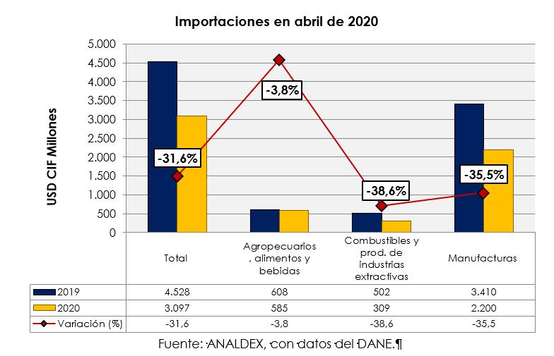 importaciones en abril de 2020