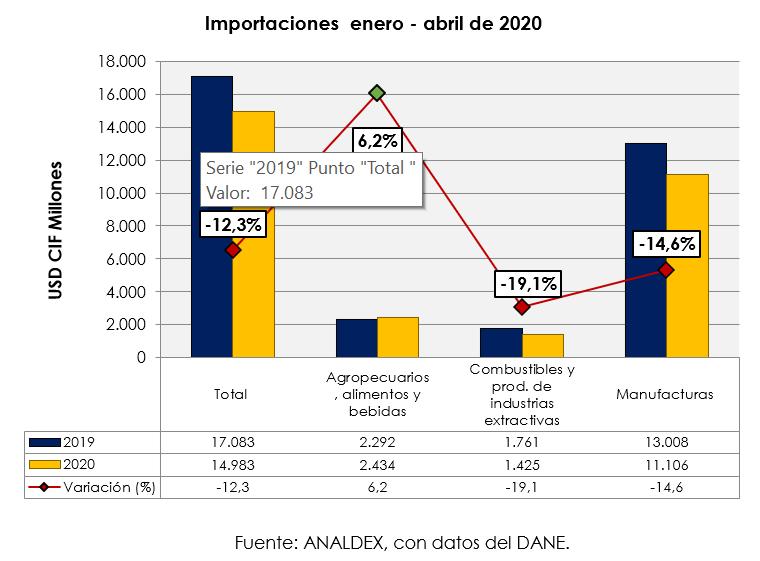 importaciones enero - abril de 2020