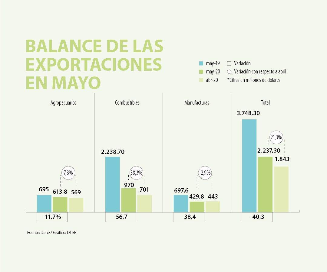 Las exportaciones de mayo mejoraron frente a las de abril por los combustibles