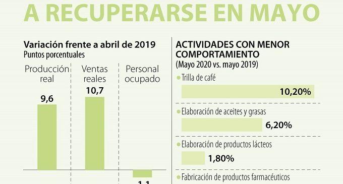 La producción industrial comenzó a recuperarse en mayo tras la reactivación