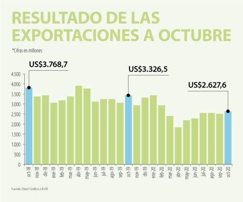 Exportaciones en octubre fueron de US$2.627,6 millones, un 21% menos que en 2019