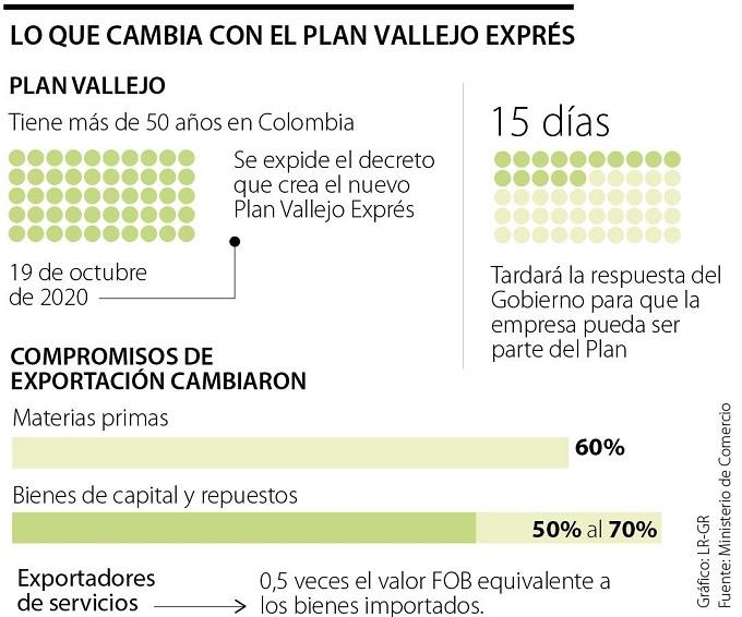 El Plan Vallejo traería exportaciones no mineras por US$25.500 millones en 2022